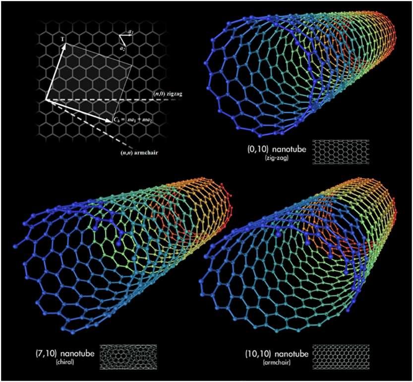 Nanocristalline