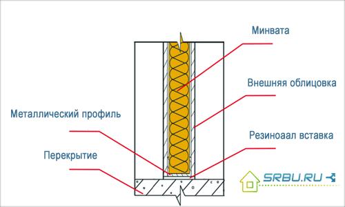 Как правильно утеплить мансарду изнутри пошаговая 162